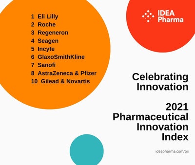 'Celebrating Innovation'   '2021 Pharmaceutical Innovation Index'