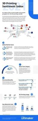 3D Printing Sentiment Index 2021 Infographic